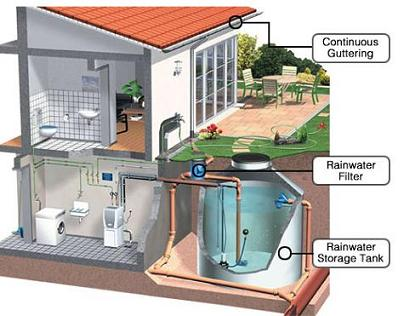 how to build a water cistern