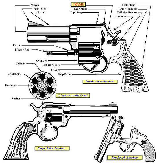 Fire Arm Terminology on Block Diagram