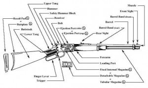 terms-lever-action